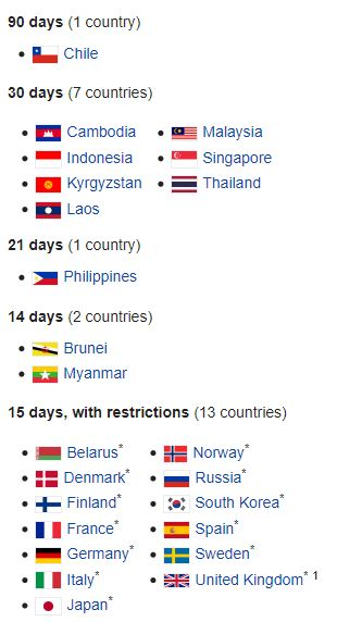 Vietnam Visa Exempt Countries