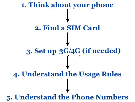 How to use a mobile phone in Vietnam in 5 easy steps!
