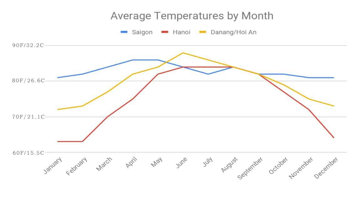 Average Temperature by month in Vietnam