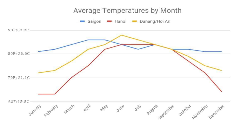 Average Temperature by month in Vietnam